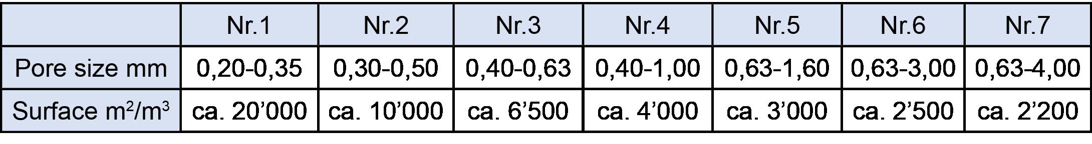 Large-contact-area-between-gas-and-porous-aluminum-matrix