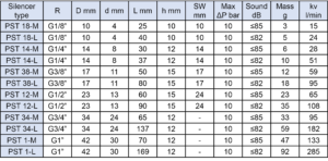 Parameters-of-pneumatic-silencer-with-thread-1024x521