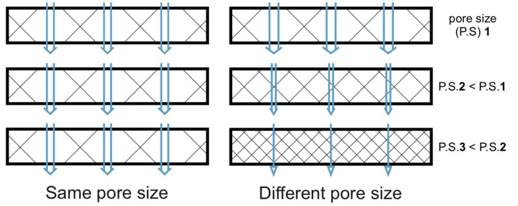 Porous-aluminium-has-a-wide-range-of-available-pore-sizes