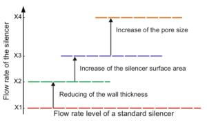 Possibilities-to-increase-the-flow-rate-of-porous-aluminium
