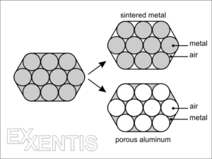 Struktur-of-porous-aluminum-and-sintered-metals