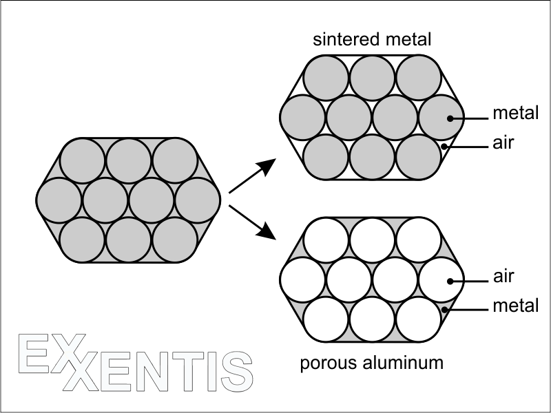 Struktur-of-porous-aluminum-and-sintered-metals