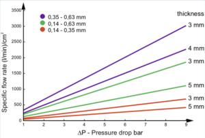 flow-rate-of-porous-aluminum