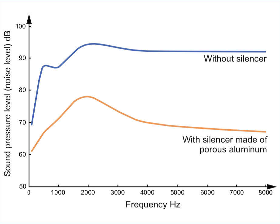sound-pressure-level-without-silencer-and-with-pneumatic-silencers-from-porous-aluminium
