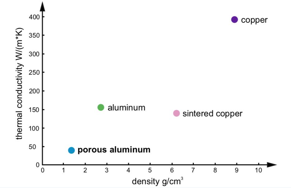 thermal-conductivity-of-porous-aluminium